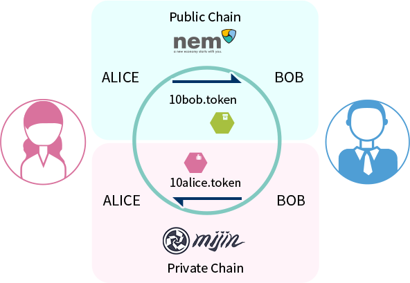 Cross-Chain Transaction